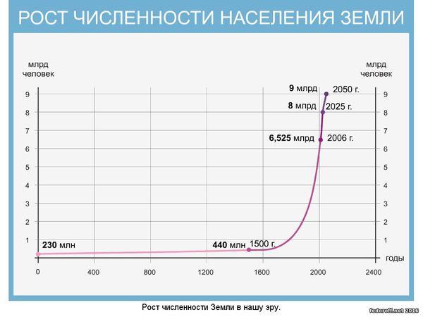 Численности населения в мире а так же вероятные прогнозы дальнейшего направления