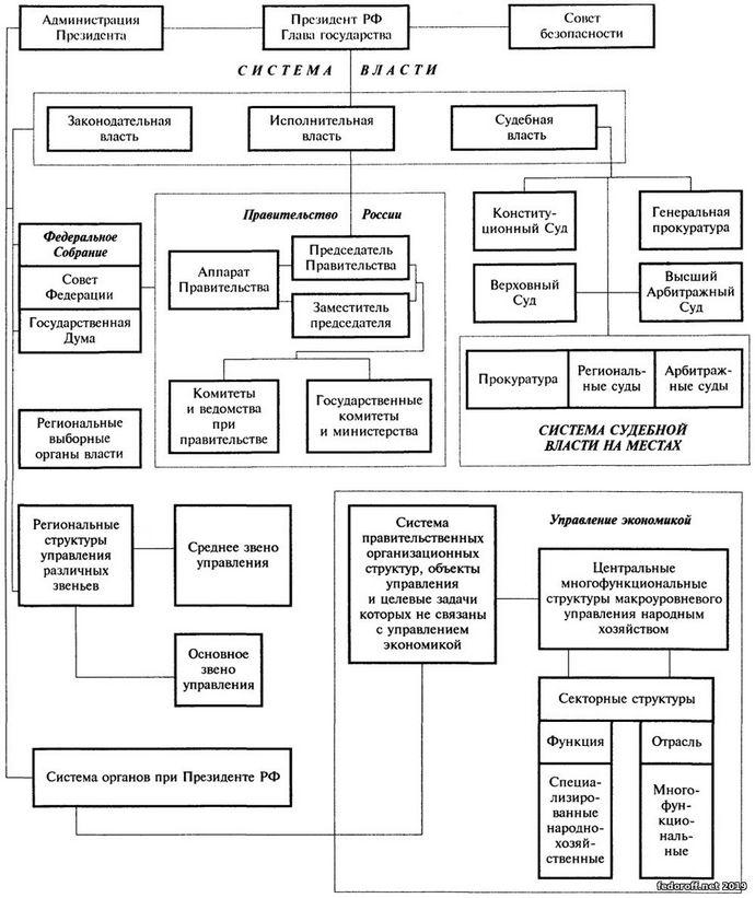 Структура власти в рф 2016 год схема фото 383