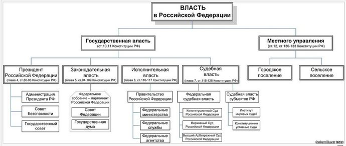 Структура власти в рф 2016 год схема фото 790