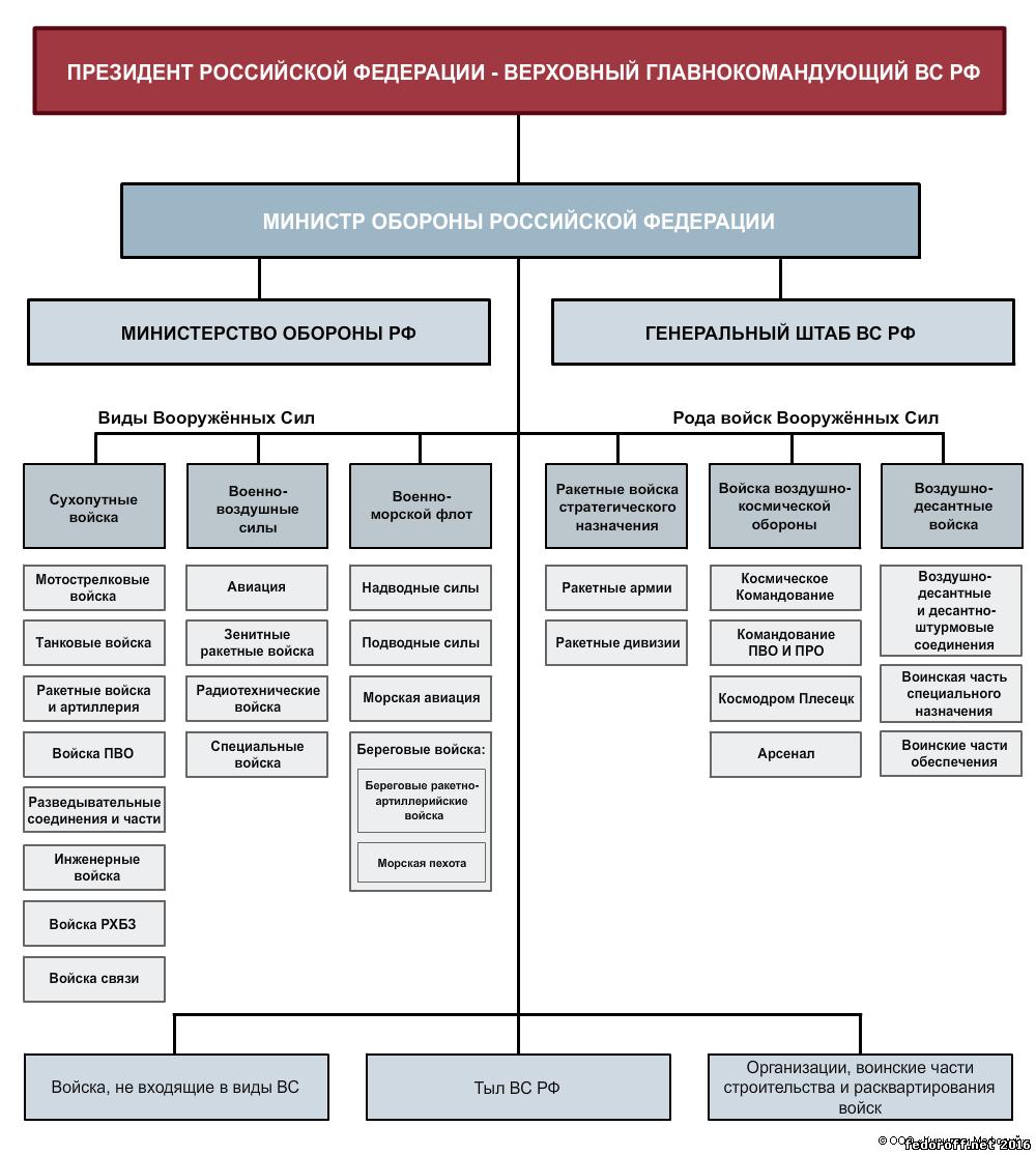 Структура минфина рф схема