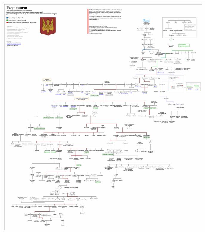 Династия рюриковичей схема с датами